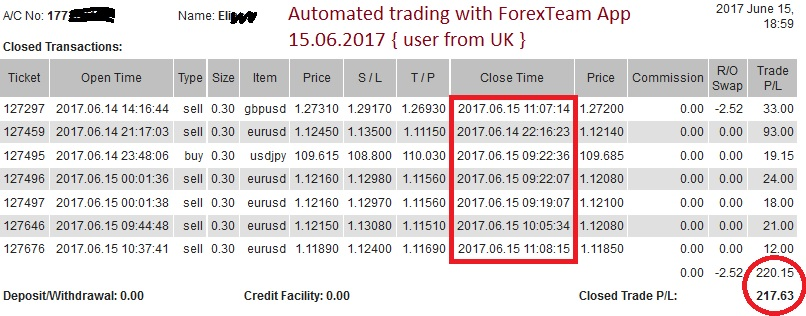 automated forex trading with ForexTeam App free signals 15062017