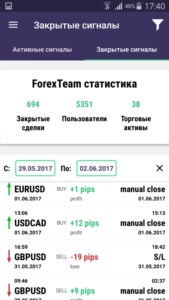 forex team app trading signals performance 29052017 ru