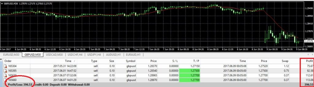forexteam app free trading signals gbpusd profit performance 09062017_1
