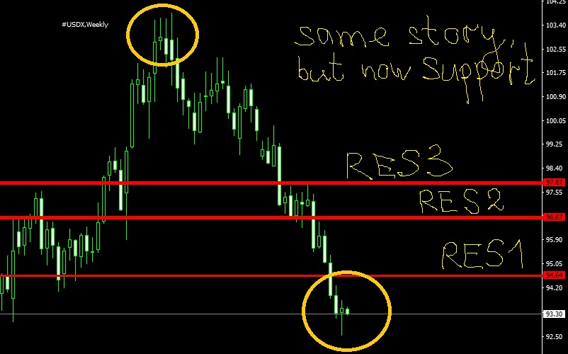 usd index weekly forex signals res sup levels august 2017