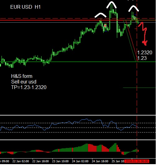 eurusd free trading signals forexteam app 26012018