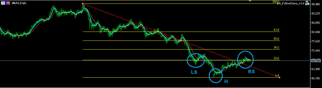 H&s pattern forex